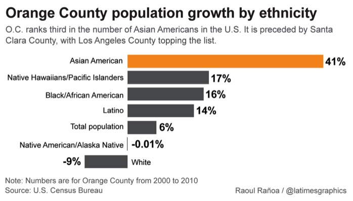 Orange County population growth by ethnicity