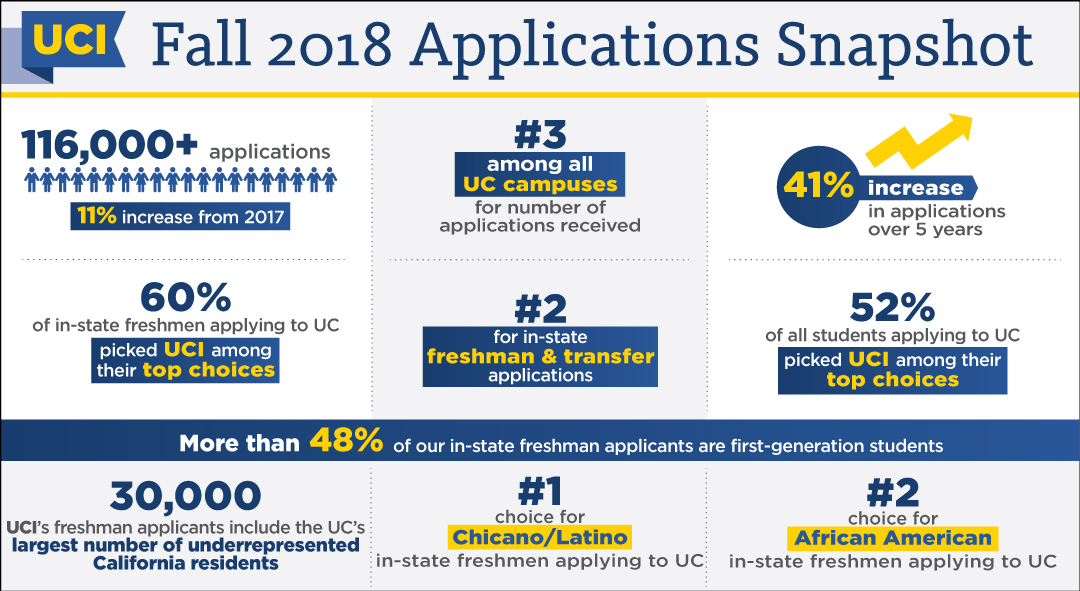Fall 2018 Applications infographic