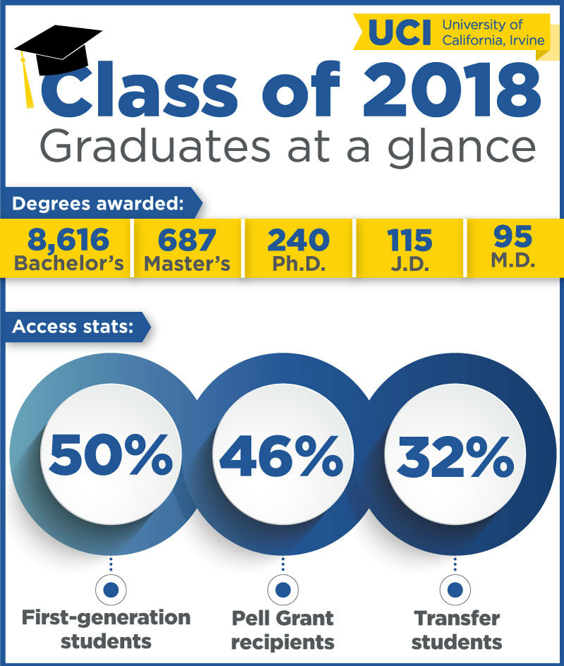 2018 Commencement Infographic